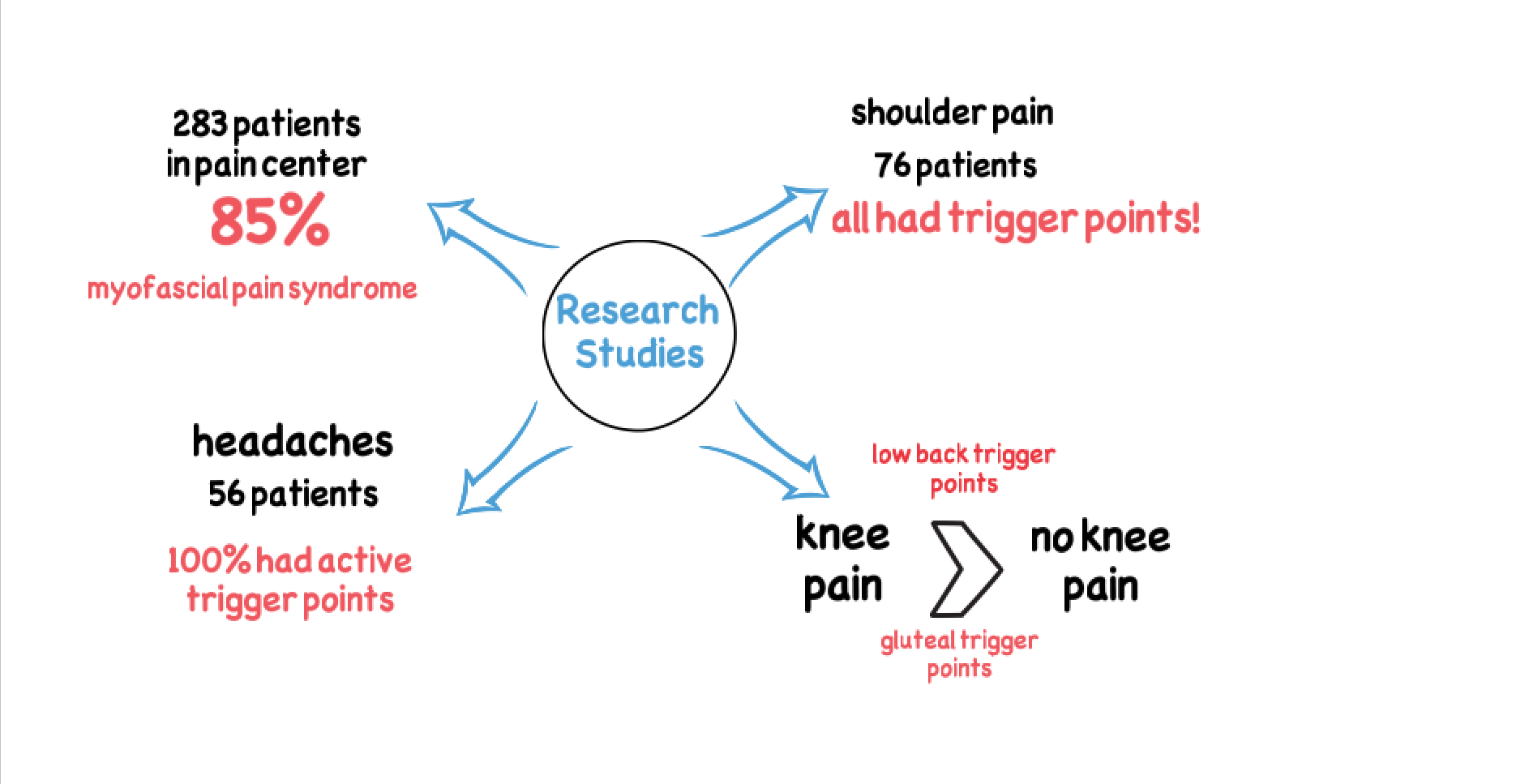 Mind map of key facts about muscle pain