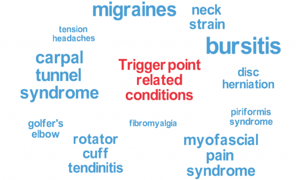 chart of trigger point related problems
